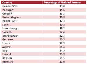 ESRItablePERSONAL-TAX:GDP