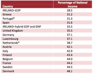 ESRItableTAX:GDP