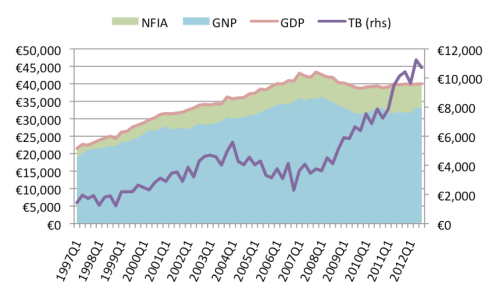 IRE-GDP-NFIA-GNP-TB