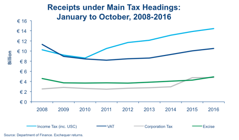 october-tax-receipts-2008-2016